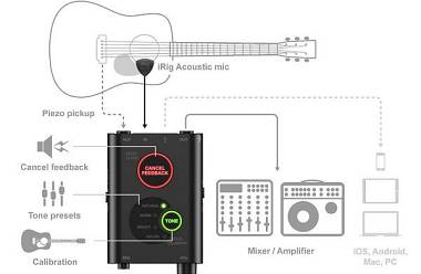 IK Multimedia iRig Acoustic Stage :Microfono+Preamplificatore+DSP,per chitarra